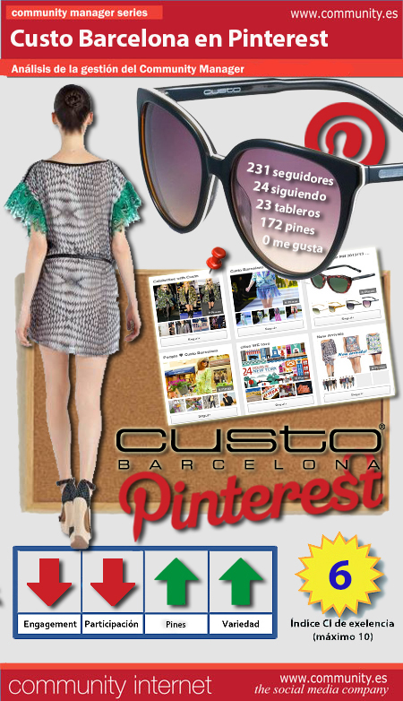 Custo Barcelona desfila en Pinterest